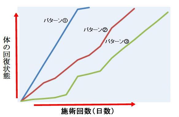 顔面グラフ5